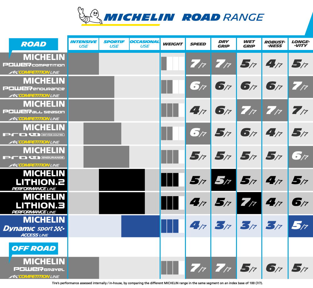 http://media1.alltricks.fr/ckfinder/images/Michelin_ROAD_Board_1000_2018_V.JPG