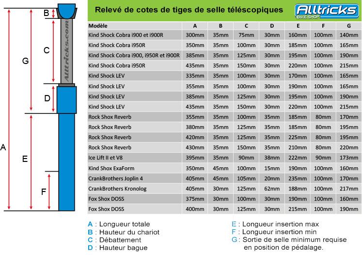 Guide : Schéma technique et relevé de cotes des tiges de selle téléscopiques